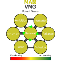 maxvmg-potent-teams